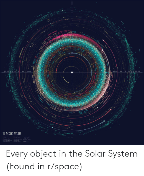 Solar System: Every object in the Solar System (Found in r/space)