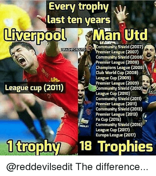 fa cup: Every trophy  ast ten years  LiverpoolMan Utd  Community Shield (2007)  mier League (2007)  Community Shield (2008  Premier League (2008)  Champions League (2008)  Club World Cup (2008)  League Cup (2009)  League (2009) S  League cup (2011)  Community Shield (2010),  League Cup (2010)  Community Shield (2011)  Premier League (2011)  Community Shield (201E)  Premier League (2013)  Fa Cup (2015)  RL  Community Shield (2016)  League Cup (2017)  Europa League (2017)  1 trophy 18 Trophies @reddevilsedit The difference...