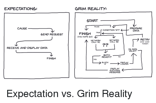 "How Many Times, True, and Reality: EXPECTATIONS:  GRIM REALITY:  START  FALSE  CAUSE  PREPARE  DATA  CONDITION ""A'?  SEND REQUEST  FINISH TRUE  NETWORK  CALL #1  NETWORK  CALL #2  RETRY  (HOW MANY  TIMES?)  Pr  RECEIVE AND DISPLAY DATA  IS DATA  VALID?  BOTH  READY?  FINISH  BLOCK  UI  DISPLAY  LOADER  DISPLAY  SUCCEsS  MESSAGE Expectation vs. Grim Reality"