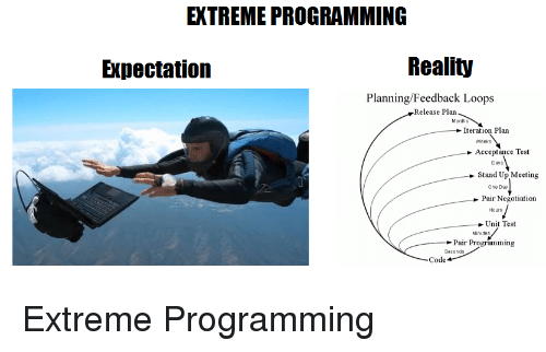 Test, Programming, and Reality: EXTREME PROGRAMMING  Expectation  Reality  Planning/Feedback Loops  Release Plan  Months  Iteration Plan  Weeks  Acceptance Test  Days  Stand Up Meeting  One Day  Pair Negotiation  Hours  Unit Test  Minutes  Pair Programming  Seconds  Code Extreme Programming