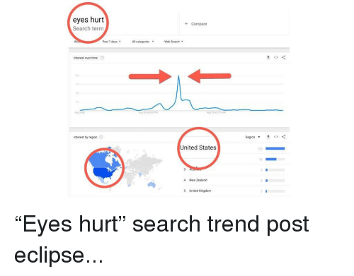 Pasteing: eyes hurt  Search term  +Compare  Past 7 days ,  Allcategories,  Web Search .  Interest over time  흐。  8ug 23 at 200 AM  Interest by region  Region ▼  ()  United States  T00  56  4 New Zealand  5 United Kingdom
