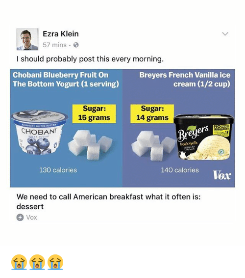 Oftenly: Ezra Klein  57 mins  I should probably post this every morning  Chobani Blueberry Fruit On  The Bottom Yogurt (1 serving)  Breyers French Vanilla ice  cream (1/2 cup)  Sugar:  15 grams  Sugar:  14 grams  NO  CHOBAN  fremn Vamilla  130 calories  140 calories Voar  We need to call American breakfast what it often is:  dessert  Vox 😭😭😭
