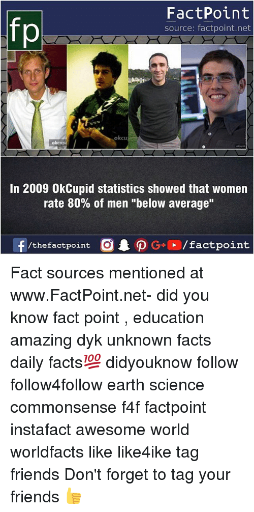 "Facts, Friends, and Memes: FactPoint  source: factpoint.net  okcu  oketr  In 2009 OkCupid statistics showed that women  rate 80% of men ""below average"" Fact sources mentioned at www.FactPoint.net- did you know fact point , education amazing dyk unknown facts daily facts💯 didyouknow follow follow4follow earth science commonsense f4f factpoint instafact awesome world worldfacts like like4ike tag friends Don't forget to tag your friends 👍"