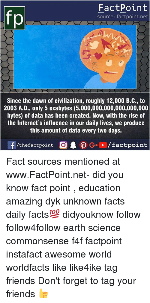 Facts, Friends, and Memes: FactPoint  source: factpoint.net  Since the dawn of civilization, roughly 12,000 B.C., to  2003 A.D., only 5 exabytes (5,000,000,000,000,000,000  bytes) of data has been created. Now, with the rise of  the Internet's influence in our daily lives, we produce  this amount of data every two days. Fact sources mentioned at www.FactPoint.net- did you know fact point , education amazing dyk unknown facts daily facts💯 didyouknow follow follow4follow earth science commonsense f4f factpoint instafact awesome world worldfacts like like4ike tag friends Don't forget to tag your friends 👍