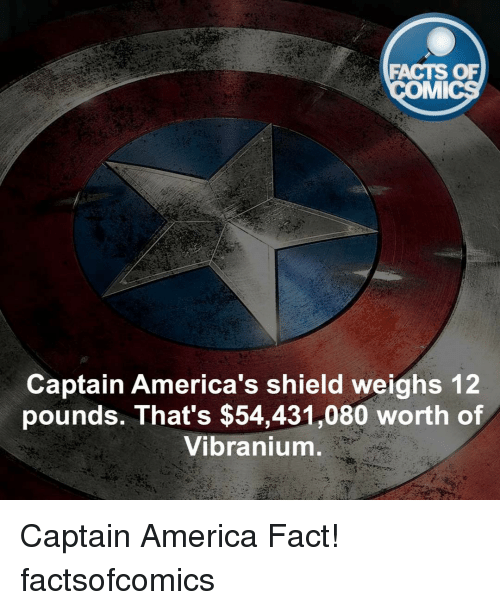 imy: FACTS OF  IMI  Captain America's shield weighs 12  pounds. That's $54,431,080 worth of  Vibranium Captain America Fact! factsofcomics