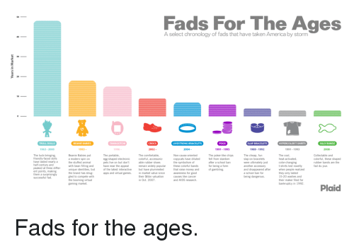 America, Crocs, and Money: Fads For The Ages  A select chronology of fads that have taken America by storm  2  TROLL DOLLS  BEANIE BABIES  TAMAGOTCHI  CROCS  LIVESTRONG BRACELETS  POGS  SLAP BRACELETS  HYPERCOLORT-SHIRTS  SILLY BANDZ  963-2000  993  2002-  2004-  991-1995  989-1992  991-1993  2008-  The luck-bringing.  friendly-faced dolls  have lasted nearly a  half-century and  peaked at t  ent points, making  them a surprisingly  successful fad  The cheap, fun  slap-on bracelets  were ultimately just  another accessory  and disappeared after  Beanie Babies put  a modern spin on  the stuffed animal  The portable,  egg-shaped electronic  pets live on but don't  have near the appeal  of the latest interactive  apps and virtual games.  colorful, accessoriz-  able rubber shoes  remain widely popular  but have plummeted  Non-cause-oriented  copycats have diluted  the symbolism of  these colorful bands  that raise money and  awareness for good  causes like cancer  The poker-like chips  fell from stardom  after a school barn  for being a form  of gambling  The cool  heat-activated  color-changing  t-shirts lost novelty  when people realized  they only lasted  15-20 washes and  Collectable and  colorful, these shaped  rubber bands are the  fad du jour  filling and  hree differ wh bean f  unique identities, but  the brand has strug-  gled to compete with  the booming virtual  gaming market.  Plaid  their $6bn valuation  in Oct. 2007  being dangerous. <p>Fads for the ages.</p>