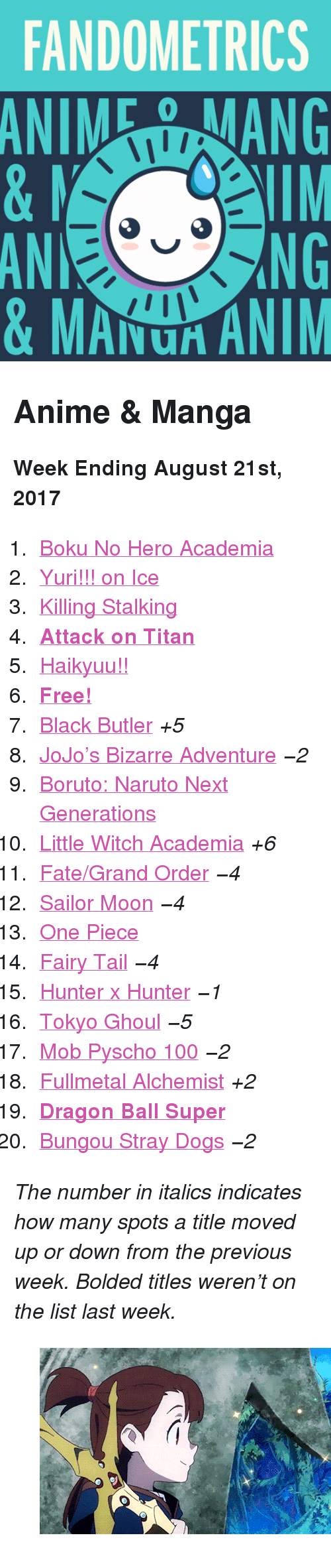 "Dragon Ball Super: FANDOMETRICS  ANIEANG  AN  0  NG  & MAU ANIM <h2>Anime &amp; Manga</h2><p><b>Week Ending August 21st, 2017</b></p><ol><li><a href=""http://tumblr.co/61388xBGm"">Boku No Hero Academia</a></li><li><a href=""http://tumblr.co/61398xBGW"">Yuri!!! on Ice</a></li><li><a href=""http://tumblr.co/61318xBGU"">Killing Stalking</a></li><li><a href=""http://tumblr.co/61338xBGS""><b>Attack on Titan</b></a></li><li><a href=""http://tumblr.co/61348xBGs!!"">Haikyuu!!</a></li><li><a href=""http://tumblr.co/61398xBGx!""><b>Free!</b></a></li><li><a href=""http://tumblr.co/61308xBGI"">Black Butler</a> <i>+5</i></li><li><a href=""http://tumblr.co/61338xBGF"">JoJo&rsquo;s Bizarre Adventure</a> <i>−2</i></li><li><a href=""http://tumblr.co/61358xBGN"">Boruto: Naruto Next Generations</a></li><li><a href=""http://tumblr.co/61368xBG4"">Little Witch Academia</a> <i>+6</i></li><li><a href=""http://tumblr.co/61378xBGf"">Fate/Grand Order</a> <i>−4</i></li><li><a href=""http://tumblr.co/61388xBGA"">Sailor Moon</a> <i>−4</i></li><li><a href=""http://tumblr.co/61398xBG7"">One Piece</a></li><li><a href=""http://tumblr.co/61308xBGC"">Fairy Tail</a> <i>−4</i></li><li><a href=""http://tumblr.co/61318xBGh"">Hunter x Hunter</a> <i>−1</i></li><li><a href=""http://tumblr.co/61328xBH6"">Tokyo Ghoul</a> <i>−5</i></li><li><a href=""http://tumblr.co/61338xBHB"">Mob Pyscho 100</a> <i>−2</i></li><li><a href=""http://tumblr.co/61348xBH8"">Fullmetal Alchemist</a> <i>+2</i></li><li><a href=""http://tumblr.co/61358xBHD""><b>Dragon Ball Super</b></a></li><li><a href=""http://tumblr.co/61378xBH1"">Bungou Stray Dogs</a> <i>−2</i></li></ol><p><i>The number in italics indicates how many spots a title moved up or down from the previous week. Bolded titles weren't on the list last week.</i></p><figure class=""tmblr-full"" data-orig-height=""281"" data-orig-width=""500"" data-tumblr-attribution=""mimi-pearlbaton:QzPcCSANtws8wS2CUs0HCA:ZVgZao2MsQBpH""><img src=""https://78.media.tumblr.com/9d8d5e1fe70dcf8620d4e6a63428d179/tumblr_orra0mMSdn1tr842yo2_r2_500.gif"" data-orig-height=""281"" data-orig-width=""500""/></figure>"