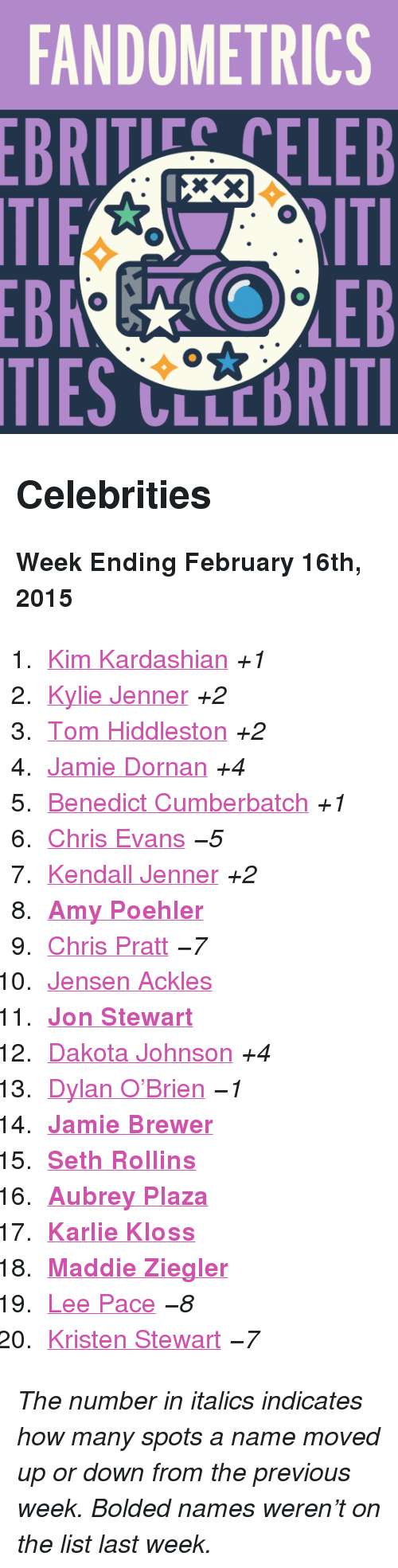 "Amy Poehler, Aubrey Plaza, and Chris Evans: FANDOMETRICS  BRTELEB  TIES CLLCBRITI <h2>Celebrities</h2><p><b>Week Ending February 16th, 2015</b></p><ol><li><a href=""http://www.tumblr.com/search/kim%20kardashian"">Kim Kardashian</a> <i>+1</i></li><li><a href=""http://www.tumblr.com/search/kylie%20jenner"">Kylie Jenner</a> <i>+2</i></li><li><a href=""http://www.tumblr.com/search/tom%20hiddleston"">Tom Hiddleston</a> <i>+2</i></li><li><a href=""http://www.tumblr.com/search/jamie%20dornan"">Jamie Dornan</a> <i>+4</i></li><li><a href=""http://www.tumblr.com/search/benedict%20cumberbatch"">Benedict Cumberbatch</a> <i>+1</i></li><li><a href=""http://www.tumblr.com/search/chris%20evans"">Chris Evans</a> <i>−5</i></li><li><a href=""http://www.tumblr.com/search/kendall%20jenner"">Kendall Jenner</a> <i>+2</i></li><li><a href=""http://www.tumblr.com/search/amy%20poehler""><b>Amy Poehler</b></a></li><li><a href=""http://www.tumblr.com/search/chris%20pratt"">Chris Pratt</a> <i>−7</i></li><li><a href=""http://www.tumblr.com/search/jensen%20ackles"">Jensen Ackles</a></li><li><a href=""http://www.tumblr.com/search/jon%20stewart""><b>Jon Stewart</b></a></li><li><a href=""http://www.tumblr.com/search/dakota%20johnson"">Dakota Johnson</a> <i>+4</i></li><li><a href=""http://www.tumblr.com/search/dylan%20o'brien"">Dylan O'Brien</a> <i>−1</i></li><li><a href=""http://www.tumblr.com/search/jamie%20brewer""><b>Jamie Brewer</b></a></li><li><a href=""http://www.tumblr.com/search/seth%20rollins""><b>Seth Rollins</b></a></li><li><a href=""http://www.tumblr.com/search/aubrey%20plaza""><b>Aubrey Plaza</b></a></li><li><a href=""http://www.tumblr.com/search/karlie%20kloss""><b>Karlie Kloss</b></a></li><li><a href=""http://www.tumblr.com/search/maddie%20ziegler""><b>Maddie Ziegler</b></a></li><li><a href=""http://www.tumblr.com/search/lee%20pace"">Lee Pace</a> <i>−8</i></li><li><a href=""http://www.tumblr.com/search/kristen%20stewart"">Kristen Stewart</a> <i>−7</i></li></ol><p><i>The number in italics indicates how many spots a name moved up or down from the previous week. Bolded names weren't on the list last week.</i></p>"
