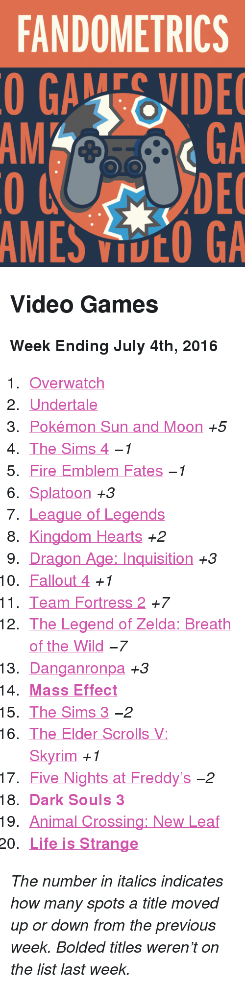 """Fallout 4, Fire, and League of Legends: FANDOMETRICS  GAEVIDE  GA  DEC  AMES VOO GA  AM <h2>Video Games</h2><p><b>Week Ending July 4th, 2016</b></p><ol><li><a href=""""http://www.tumblr.com/search/overwatch"""">Overwatch</a></li>  <li><a href=""""http://www.tumblr.com/search/undertale"""">Undertale</a></li>  <li><a href=""""http://www.tumblr.com/search/pokemon%20sun%20and%20moon"""">Pokémon Sun and Moon</a><i>+5</i></li>  <li><a href=""""http://www.tumblr.com/search/sims%204"""">The Sims 4</a><i>−1</i></li>  <li><a href=""""http://www.tumblr.com/search/fire%20emblem%20fates"""">Fire Emblem Fates</a><i>−1</i></li>  <li><a href=""""http://www.tumblr.com/search/splatoon"""">Splatoon</a><i>+3</i></li>  <li><a href=""""http://www.tumblr.com/search/league%20of%20legends"""">League of Legends</a></li>  <li><a href=""""http://www.tumblr.com/search/kingdom%20hearts"""">Kingdom Hearts</a><i>+2</i></li>  <li><a href=""""http://www.tumblr.com/search/dragon%20age%20inquisition"""">Dragon Age: Inquisition</a><i>+3</i></li>  <li><a href=""""http://www.tumblr.com/search/fallout%204"""">Fallout 4</a><i>+1</i></li>  <li><a href=""""http://www.tumblr.com/search/tf2"""">Team Fortress 2</a><i>+7</i></li>  <li><a href=""""http://www.tumblr.com/search/breath%20of%20the%20wild"""">The Legend of Zelda: Breath of the Wild</a><i>−7</i></li>  <li><a href=""""http://www.tumblr.com/search/dangan%20ronpa"""">Danganronpa</a><i>+3</i></li>  <li><a href=""""http://www.tumblr.com/search/mass%20effect""""><b>Mass Effect</b></a></li>  <li><a href=""""http://www.tumblr.com/search/sims%203"""">The Sims 3</a><i>−2</i></li>  <li><a href=""""http://www.tumblr.com/search/skyrim"""">The Elder Scrolls V: Skyrim</a><i>+1</i></li>  <li><a href=""""http://www.tumblr.com/search/five%20nights%20at%20freddy's"""">Five Nights at Freddy&rsquo;s</a><i>−2</i></li>  <li><a href=""""http://www.tumblr.com/search/dark%20souls%203""""><b>Dark Souls 3</b></a></li>  <li><a href=""""http://www.tumblr.com/search/acnl"""">Animal Crossing: New Leaf</a></li>  <li><a href=""""http://www.tumblr.com/search/life%20is%20strange""""><b>Life is Strange</b>"""