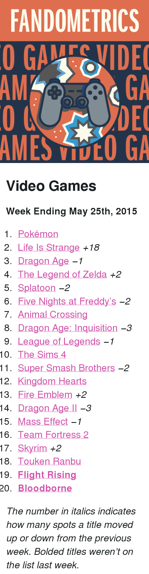 """Fire, League of Legends, and Life: FANDOMETRICS  GAEVIDE  GA  DEC  AMES VOO GA  AM <h2>Video Games</h2><p><b>Week Ending May 25th, 2015</b></p><ol><li><a href=""""http://www.tumblr.com/search/pokemon"""">Pokémon</a></li>  <li><a href=""""http://www.tumblr.com/search/life%20is%20strange"""">Life Is Strange</a><i>+18</i></li>  <li><a href=""""http://www.tumblr.com/search/dragon%20age"""">Dragon Age</a><i>−1</i></li>  <li><a href=""""http://www.tumblr.com/search/legend%20of%20zelda"""">The Legend of Zelda</a><i>+2</i></li>  <li><a href=""""http://www.tumblr.com/search/splatoon"""">Splatoon</a><i>−2</i></li>  <li><a href=""""http://www.tumblr.com/search/five%20nights%20at%20freddy's"""">Five Nights at Freddy&rsquo;s</a><i>−2</i></li>  <li><a href=""""http://www.tumblr.com/search/acnl"""">Animal Crossing</a></li>  <li><a href=""""http://www.tumblr.com/search/dragon%20age%20inquisition"""">Dragon Age: Inquisition</a><i>−3</i></li>  <li><a href=""""http://www.tumblr.com/search/league%20of%20legends"""">League of Legends</a><i>−1</i></li>  <li><a href=""""http://www.tumblr.com/search/sims%204"""">The Sims 4</a></li>  <li><a href=""""http://www.tumblr.com/search/super%20smash%20bros"""">Super Smash Brothers</a><i>−2</i></li>  <li><a href=""""http://www.tumblr.com/search/kingdom%20hearts"""">Kingdom Hearts</a></li>  <li><a href=""""http://www.tumblr.com/search/fire%20emblem"""">Fire Emblem</a><i>+2</i></li>  <li><a href=""""http://www.tumblr.com/search/dragon%20age%202"""">Dragon Age II</a><i>−3</i></li>  <li><a href=""""http://www.tumblr.com/search/mass%20effect"""">Mass Effect</a><i>−1</i></li>  <li><a href=""""http://www.tumblr.com/search/tf2"""">Team Fortress 2</a></li>  <li><a href=""""http://www.tumblr.com/search/skyrim"""">Skyrim</a><i>+2</i></li>  <li><a href=""""http://www.tumblr.com/search/touken%20ranbu"""">Touken Ranbu</a></li>  <li><a href=""""http://www.tumblr.com/search/flight%20rising""""><b>Flight Rising</b></a></li>  <li><a href=""""http://www.tumblr.com/search/bloodborne""""><b>Bloodborne</b></a></li></ol><p><i>The number in italics indicates how many spots a title moved up """
