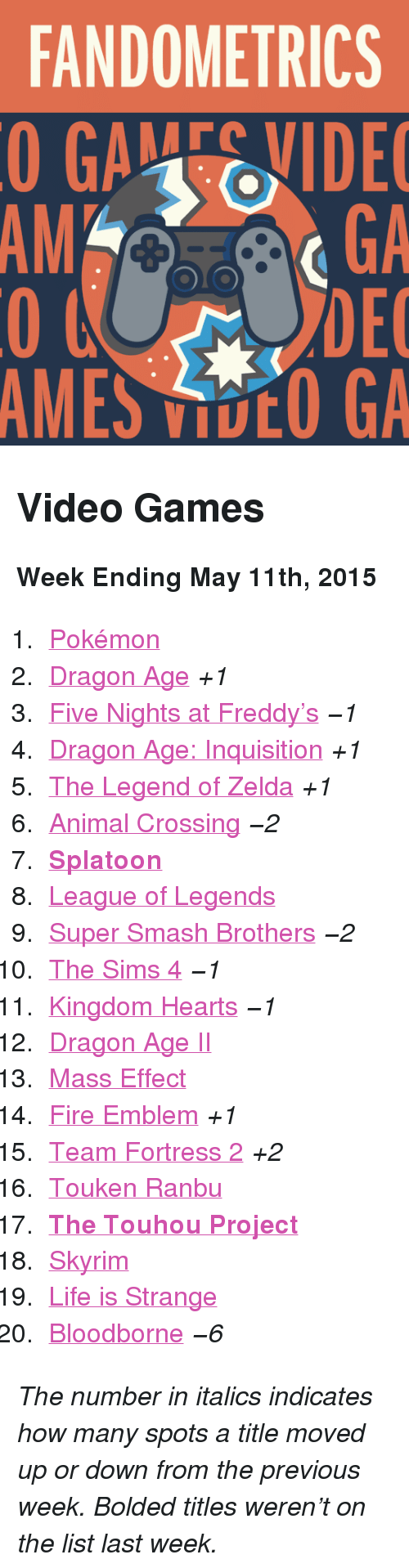 """Fire, League of Legends, and Life: FANDOMETRICS  GAEVIDE  GA  DEC  AMES VOO GA  AM <h2>Video Games</h2><p><b>Week Ending May 11th, 2015</b></p><ol><li><a href=""""http://www.tumblr.com/search/pokemon"""">Pokémon</a></li>  <li><a href=""""http://www.tumblr.com/search/dragon%20age"""">Dragon Age</a><i>+1</i></li>  <li><a href=""""http://www.tumblr.com/search/five%20nights%20at%20freddy's"""">Five Nights at Freddy&rsquo;s</a><i>−1</i></li>  <li><a href=""""http://www.tumblr.com/search/dragon%20age%20inquisition"""">Dragon Age: Inquisition</a><i>+1</i></li>  <li><a href=""""http://www.tumblr.com/search/legend%20of%20zelda"""">The Legend of Zelda</a><i>+1</i></li>  <li><a href=""""http://www.tumblr.com/search/acnl"""">Animal Crossing</a><i>−2</i></li>  <li><a href=""""http://www.tumblr.com/search/splatoon""""><b>Splatoon</b></a></li>  <li><a href=""""http://www.tumblr.com/search/league%20of%20legends"""">League of Legends</a></li>  <li><a href=""""http://www.tumblr.com/search/super%20smash%20bros"""">Super Smash Brothers</a><i>−2</i></li>  <li><a href=""""http://www.tumblr.com/search/sims%204"""">The Sims 4</a><i>−1</i></li>  <li><a href=""""http://www.tumblr.com/search/kingdom%20hearts"""">Kingdom Hearts</a><i>−1</i></li>  <li><a href=""""http://www.tumblr.com/search/dragon%20age%202"""">Dragon Age II</a></li>  <li><a href=""""http://www.tumblr.com/search/mass%20effect"""">Mass Effect</a></li>  <li><a href=""""http://www.tumblr.com/search/fire%20emblem"""">Fire Emblem</a><i>+1</i></li>  <li><a href=""""http://www.tumblr.com/search/tf2"""">Team Fortress 2</a><i>+2</i></li>  <li><a href=""""http://www.tumblr.com/search/touken%20ranbu"""">Touken Ranbu</a></li>  <li><a href=""""http://www.tumblr.com/search/touhou""""><b>The Touhou Project</b></a></li>  <li><a href=""""http://www.tumblr.com/search/skyrim"""">Skyrim</a></li>  <li><a href=""""http://www.tumblr.com/search/life%20is%20strange"""">Life is Strange</a></li>  <li><a href=""""http://www.tumblr.com/search/bloodborne"""">Bloodborne</a><i>−6</i></li></ol><p><i>The number in italics indicates how many spots a title moved up or down from t"""
