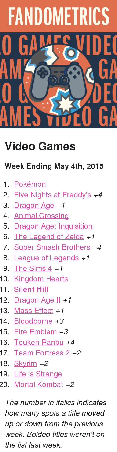 """Fire, League of Legends, and Life: FANDOMETRICS  GAEVIDE  GA  DEC  AMES VOO GA  AM <h2>Video Games</h2><p><b>Week Ending May 4th, 2015</b></p><ol><li><a href=""""http://www.tumblr.com/search/pokemon"""">Pokémon</a></li>  <li><a href=""""http://www.tumblr.com/search/five%20nights%20at%20freddy's"""">Five Nights at Freddy&rsquo;s</a><i>+4</i></li>  <li><a href=""""http://www.tumblr.com/search/dragon%20age"""">Dragon Age</a><i>−1</i></li>  <li><a href=""""http://www.tumblr.com/search/acnl"""">Animal Crossing</a></li>  <li><a href=""""http://www.tumblr.com/search/dragon%20age%20inquisition"""">Dragon Age: Inquisition</a></li>  <li><a href=""""http://www.tumblr.com/search/legend%20of%20zelda"""">The Legend of Zelda</a><i>+1</i></li>  <li><a href=""""http://www.tumblr.com/search/super%20smash%20bros"""">Super Smash Brothers</a><i>−4</i></li>  <li><a href=""""http://www.tumblr.com/search/league%20of%20legends"""">League of Legends</a><i>+1</i></li>  <li><a href=""""http://www.tumblr.com/search/sims%204"""">The Sims 4</a><i>−1</i></li>  <li><a href=""""http://www.tumblr.com/search/kingdom%20hearts"""">Kingdom Hearts</a></li>  <li><a href=""""http://www.tumblr.com/search/silent%20hill""""><b>Silent Hill</b></a></li>  <li><a href=""""http://www.tumblr.com/search/dragon%20age%202"""">Dragon Age II</a><i>+1</i></li>  <li><a href=""""http://www.tumblr.com/search/mass%20effect"""">Mass Effect</a><i>+1</i></li>  <li><a href=""""http://www.tumblr.com/search/bloodborne"""">Bloodborne</a><i>+3</i></li>  <li><a href=""""http://www.tumblr.com/search/fire%20emblem"""">Fire Emblem</a><i>−3</i></li>  <li><a href=""""http://www.tumblr.com/search/touken%20ranbu"""">Touken Ranbu</a><i>+4</i></li>  <li><a href=""""http://www.tumblr.com/search/tf2"""">Team Fortress 2</a><i>−2</i></li>  <li><a href=""""http://www.tumblr.com/search/skyrim"""">Skyrim</a><i>−2</i></li>  <li><a href=""""http://www.tumblr.com/search/life%20is%20strange"""">Life is Strange</a></li>  <li><a href=""""http://www.tumblr.com/search/mortal%20kombat"""">Mortal Kombat</a><i>−2</i></li></ol><p><i>The number in italics indicates how many spots """
