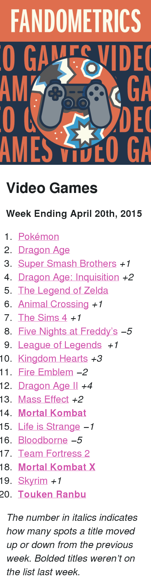 """Fire, League of Legends, and Life: FANDOMETRICS  GAEVIDE  GA  DEC  AMES VOO GA  AM <h2>Video Games</h2><p><b>Week Ending April 20th, 2015</b></p><ol><li><a href=""""http://www.tumblr.com/search/pokemon"""">Pokémon</a></li>  <li><a href=""""http://www.tumblr.com/search/dragon%20age"""">Dragon Age</a></li>  <li><a href=""""http://www.tumblr.com/search/super%20smash%20bros"""">Super Smash Brothers</a><i>+1</i></li>  <li><a href=""""http://www.tumblr.com/search/dragon%20age%20inquisition"""">Dragon Age: Inquisition</a><i>+2</i></li>  <li><a href=""""http://www.tumblr.com/search/legend%20of%20zelda"""">The Legend of Zelda</a></li>  <li><a href=""""http://www.tumblr.com/search/acnl"""">Animal Crossing</a><i>+1</i></li>  <li><a href=""""http://www.tumblr.com/search/sims%204"""">The Sims 4</a><i>+1</i></li>  <li><a href=""""http://www.tumblr.com/search/five%20nights%20at%20freddy's"""">Five Nights at Freddy&rsquo;s</a><i>−5</i></li>  <li><a href=""""http://www.tumblr.com/search/league%20of%20legends"""">League of Legends</a> <i>+1</i></li>  <li><a href=""""http://www.tumblr.com/search/kingdom%20hearts"""">Kingdom Hearts</a><i>+3</i></li>  <li><a href=""""http://www.tumblr.com/search/fire%20emblem"""">Fire Emblem</a><i>−2</i></li>  <li><a href=""""http://www.tumblr.com/search/dragon%20age%202"""">Dragon Age II</a><i>+4</i></li>  <li><a href=""""http://www.tumblr.com/search/mass%20effect"""">Mass Effect</a><i>+2</i></li>  <li><a href=""""http://www.tumblr.com/search/mortal%20kombat""""><b>Mortal Kombat</b></a></li>  <li><a href=""""http://www.tumblr.com/search/life%20is%20strange"""">Life is Strange</a><i>−1</i></li>  <li><a href=""""http://www.tumblr.com/search/bloodborne"""">Bloodborne</a><i>−5</i></li>  <li><a href=""""http://www.tumblr.com/search/tf2"""">Team Fortress 2</a></li>  <li><a href=""""http://www.tumblr.com/search/mortal%20kombat%20x""""><b>Mortal Kombat X</b></a></li>  <li><a href=""""http://www.tumblr.com/search/skyrim"""">Skyrim</a><i>+1</i></li>  <li><a href=""""http://www.tumblr.com/search/touken%20ranbu""""><b>Touken Ranbu</b></a></li></ol><p><i>The number in italics indica"""