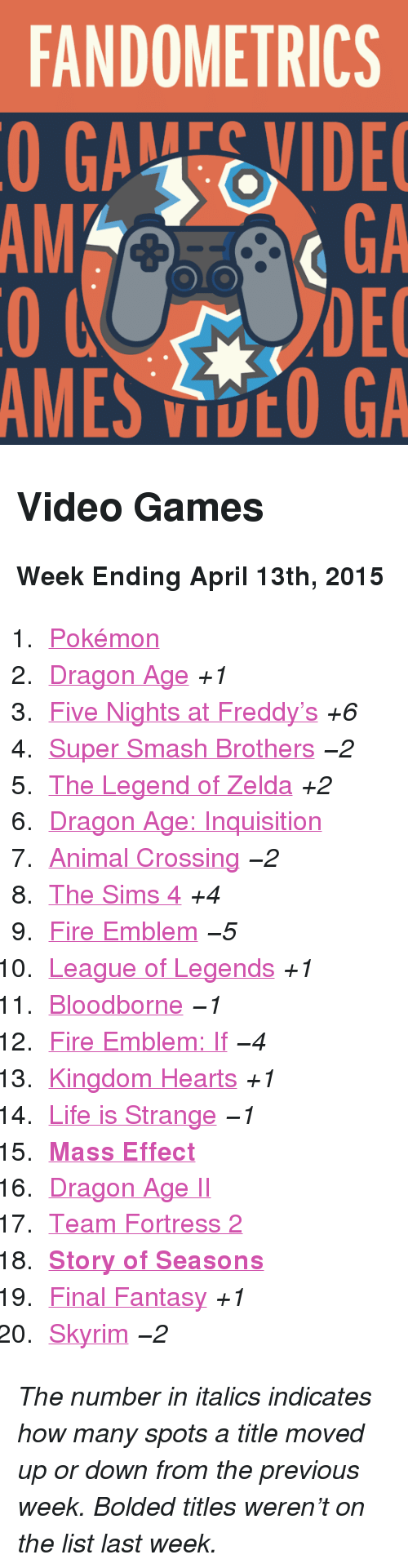 """Fire, League of Legends, and Life: FANDOMETRICS  GAEVIDE  GA  DEC  AMES VOO GA  AM <h2>Video Games</h2><p><b>Week Ending April 13th, 2015</b></p><ol><li><a href=""""http://www.tumblr.com/search/pokemon"""">Pokémon</a></li>  <li><a href=""""http://www.tumblr.com/search/dragon%20age"""">Dragon Age</a><i>+1</i></li>  <li><a href=""""http://www.tumblr.com/search/five%20nights%20at%20freddy's"""">Five Nights at Freddy&rsquo;s</a><i>+6</i></li>  <li><a href=""""http://www.tumblr.com/search/super%20smash%20bros"""">Super Smash Brothers</a><i>−2</i></li>  <li><a href=""""http://www.tumblr.com/search/legend%20of%20zelda"""">The Legend of Zelda</a><i>+2</i></li>  <li><a href=""""http://www.tumblr.com/search/dragon%20age%20inquisition"""">Dragon Age: Inquisition</a></li>  <li><a href=""""http://www.tumblr.com/search/acnl"""">Animal Crossing</a><i>−2</i></li>  <li><a href=""""http://www.tumblr.com/search/sims%204"""">The Sims 4</a><i>+4</i></li>  <li><a href=""""http://www.tumblr.com/search/fire%20emblem"""">Fire Emblem</a><i>−5</i></li>  <li><a href=""""http://www.tumblr.com/search/league%20of%20legends"""">League of Legends</a><i>+1</i></li>  <li><a href=""""http://www.tumblr.com/search/bloodborne"""">Bloodborne</a><i>−1</i></li>  <li><a href=""""http://www.tumblr.com/search/fire%20emblem%20if"""">Fire Emblem: If</a><i>−4</i></li>  <li><a href=""""http://www.tumblr.com/search/kingdom%20hearts"""">Kingdom Hearts</a><i>+1</i></li>  <li><a href=""""http://www.tumblr.com/search/life%20is%20strange"""">Life is Strange</a><i>−1</i></li>  <li><a href=""""http://www.tumblr.com/search/mass%20effect""""><b>Mass Effect</b></a></li>  <li><a href=""""http://www.tumblr.com/search/dragon%20age%202"""">Dragon Age II</a></li>  <li><a href=""""http://www.tumblr.com/search/tf2"""">Team Fortress 2</a></li>  <li><a href=""""http://www.tumblr.com/search/story%20of%20seasons""""><b>Story of Seasons</b></a></li>  <li><a href=""""http://www.tumblr.com/search/final%20fantasy"""">Final Fantasy</a><i>+1</i></li>  <li><a href=""""http://www.tumblr.com/search/skyrim"""">Skyrim</a><i>−2</i></li></ol><p><i>The number in ital"""