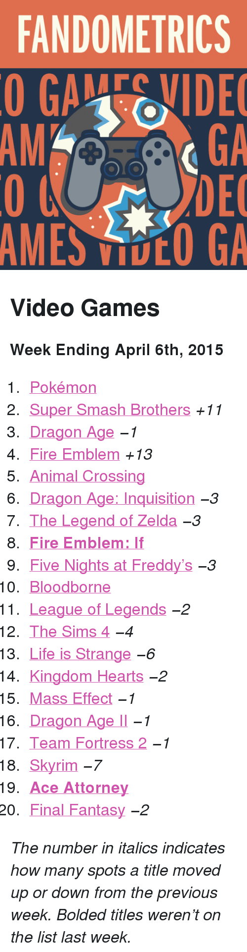 """Fire, League of Legends, and Life: FANDOMETRICS  GAEVIDE  GA  DEC  AMES VOO GA  AM <h2>Video Games</h2><p><b>Week Ending April 6th, 2015</b></p><ol><li><a href=""""http://www.tumblr.com/search/pokemon"""">Pokémon</a></li>  <li><a href=""""http://www.tumblr.com/search/super%20smash%20bros"""">Super Smash Brothers</a><i>+11</i></li>  <li><a href=""""http://www.tumblr.com/search/dragon%20age"""">Dragon Age</a><i>−1</i></li>  <li><a href=""""http://www.tumblr.com/search/fire%20emblem"""">Fire Emblem</a><i>+13</i></li>  <li><a href=""""http://www.tumblr.com/search/acnl"""">Animal Crossing</a></li>  <li><a href=""""http://www.tumblr.com/search/dragon%20age%20inquisition"""">Dragon Age: Inquisition</a><i>−3</i></li>  <li><a href=""""http://www.tumblr.com/search/legend%20of%20zelda"""">The Legend of Zelda</a><i>−3</i></li>  <li><a href=""""http://www.tumblr.com/search/fire%20emblem%20if""""><b>Fire Emblem: If</b></a></li>  <li><a href=""""http://www.tumblr.com/search/five%20nights%20at%20freddy's"""">Five Nights at Freddy&rsquo;s</a><i>−3</i></li>  <li><a href=""""http://www.tumblr.com/search/bloodborne"""">Bloodborne</a></li>  <li><a href=""""http://www.tumblr.com/search/league%20of%20legends"""">League of Legends</a><i>−2</i></li>  <li><a href=""""http://www.tumblr.com/search/sims%204"""">The Sims 4</a><i>−4</i></li>  <li><a href=""""http://www.tumblr.com/search/life%20is%20strange"""">Life is Strange</a><i>−6</i></li>  <li><a href=""""http://www.tumblr.com/search/kingdom%20hearts"""">Kingdom Hearts</a><i>−2</i></li>  <li><a href=""""http://www.tumblr.com/search/mass%20effect"""">Mass Effect</a><i>−1</i></li>  <li><a href=""""http://www.tumblr.com/search/dragon%20age%202"""">Dragon Age II</a><i>−1</i></li>  <li><a href=""""http://www.tumblr.com/search/tf2"""">Team Fortress 2</a><i>−1</i></li>  <li><a href=""""http://www.tumblr.com/search/skyrim"""">Skyrim</a><i>−7</i></li>  <li><a href=""""http://www.tumblr.com/search/ace%20attorney""""><b>Ace Attorney</b></a></li>  <li><a href=""""http://www.tumblr.com/search/final%20fantasy"""">Final Fantasy</a><i>−2</i></li></ol><p><i>The number in ital"""