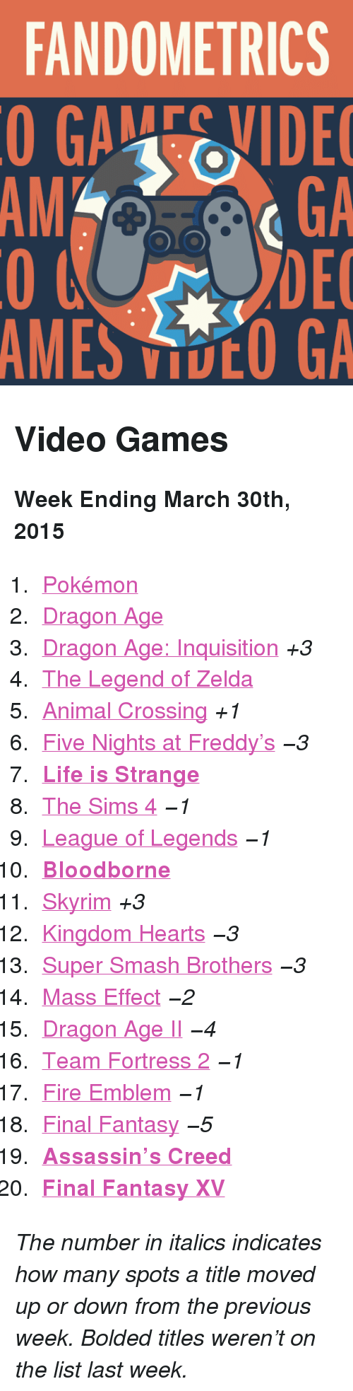 """Fire, League of Legends, and Life: FANDOMETRICS  GAEVIDE  GA  DEC  AMES VOO GA  AM <h2>Video Games</h2><p><b>Week Ending March 30th, 2015</b></p><ol><li><a href=""""http://www.tumblr.com/search/pokemon"""">Pokémon</a></li><li><a href=""""http://www.tumblr.com/search/dragon%20age"""">Dragon Age</a> </li><li><a href=""""http://www.tumblr.com/search/dragon%20age%20inquisition"""">Dragon Age: Inquisition</a> <i>+3</i></li><li><a href=""""http://www.tumblr.com/search/legend%20of%20zelda"""">The Legend of Zelda</a></li><li><a href=""""http://www.tumblr.com/search/acnl"""">Animal Crossing</a> <i>+1</i></li><li><a href=""""http://www.tumblr.com/search/five%20nights%20at%20freddy's"""">Five Nights at Freddy's</a> <i>−3</i></li><li><a href=""""http://www.tumblr.com/search/life%20is%20strange""""><b>Life is Strange</b></a></li><li><a href=""""http://www.tumblr.com/search/sims%204"""">The Sims 4</a> <i>−1</i></li><li><a href=""""http://www.tumblr.com/search/league%20of%20legends"""">League of Legends</a> <i>−1</i></li><li><a href=""""http://www.tumblr.com/search/bloodborne""""><b>Bloodborne</b></a></li><li><a href=""""http://www.tumblr.com/search/skyrim"""">Skyrim</a><i> +3</i></li><li><a href=""""http://www.tumblr.com/search/kingdom%20hearts"""">Kingdom Hearts</a> <i>−3</i></li><li><a href=""""http://www.tumblr.com/search/super%20smash%20bros"""">Super Smash Brothers</a> <i>−3</i></li><li><a href=""""http://www.tumblr.com/search/mass%20effect"""">Mass Effect</a> <i>−2</i></li><li><a href=""""http://www.tumblr.com/search/dragon%20age%202"""">Dragon Age II</a> <i>−4</i></li><li><a href=""""http://www.tumblr.com/search/tf2"""">Team Fortress 2</a> <i>−1</i></li><li><a href=""""http://www.tumblr.com/search/fire%20emblem"""">Fire Emblem</a> <i>−1</i></li><li><a href=""""http://www.tumblr.com/search/final%20fantasy"""">Final Fantasy</a> <i>−5</i></li><li><a href=""""http://www.tumblr.com/search/assassin's%20creed""""><b>Assassin's Creed</b></a></li><li><a href=""""http://www.tumblr.com/search/final%20fantasy%20xv""""><b>Final Fantasy XV</b></a></li></ol><p><i>The number in italics indicates how many s"""