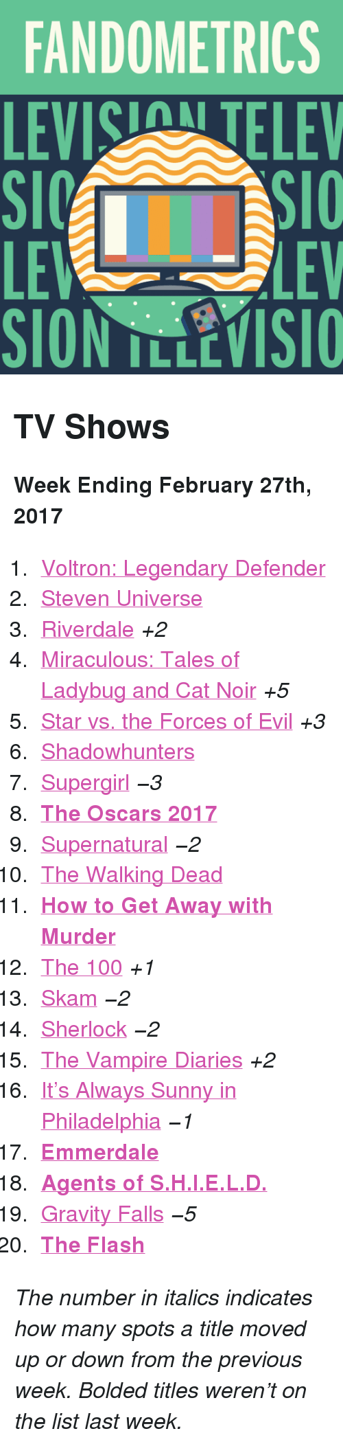 """Anaconda, Oscars, and The Walking Dead: FANDOMETRICS  LEVIS TELEV  LE  SION TLLEVISIO  LEV <h2>TV Shows</h2><p><b>Week Ending February 27th, 2017</b></p><ol><li><a href=""""http://www.tumblr.com/search/voltron"""">Voltron: Legendary Defender</a></li>  <li><a href=""""http://www.tumblr.com/search/steven%20universe"""">Steven Universe</a></li>  <li><a href=""""http://www.tumblr.com/search/riverdale"""">Riverdale</a><i>+2</i></li>  <li><a href=""""http://www.tumblr.com/search/miraculous%20ladybug"""">Miraculous: Tales of Ladybug and Cat Noir</a><i>+5</i></li>  <li><a href=""""http://www.tumblr.com/search/star%20vs%20the%20forces%20of%20evil"""">Star vs. the Forces of Evil</a><i>+3</i></li>  <li><a href=""""http://www.tumblr.com/search/shadowhunters"""">Shadowhunters</a></li>  <li><a href=""""http://www.tumblr.com/search/supergirl"""">Supergirl</a><i><i>−3</i></i></li>  <li><a href=""""http://www.tumblr.com/search/oscars""""><b>The Oscars 2017</b></a></li>  <li><a href=""""http://www.tumblr.com/search/supernatural"""">Supernatural</a><i><i>−2</i></i></li>  <li><a href=""""http://www.tumblr.com/search/the%20walking%20dead"""">The Walking Dead</a></li>  <li><a href=""""http://www.tumblr.com/search/how%20to%20get%20away%20with%20murder""""><b>How to Get Away with Murder</b></a></li>  <li><a href=""""http://www.tumblr.com/search/the%20100"""">The 100</a><i>+1</i></li>  <li><a href=""""http://www.tumblr.com/search/skam"""">Skam</a><i><i>−2</i></i></li>  <li><a href=""""http://www.tumblr.com/search/sherlock"""">Sherlock</a><i><i>−2</i></i></li>  <li><a href=""""http://www.tumblr.com/search/the%20vampire%20diaries"""">The Vampire Diaries</a><i>+2</i></li>  <li><a href=""""http://www.tumblr.com/search/it's%20always%20sunny%20in%20philadelphia"""">It&rsquo;s Always Sunny in Philadelphia</a><i><i>−1</i></i></li>  <li><a href=""""http://www.tumblr.com/search/emmerdale""""><b>Emmerdale</b></a></li>  <li><a href=""""http://www.tumblr.com/search/agents%20of%20shield""""><b>Agents of S.H.I.E.L.D.</b></a></li>  <li><a href=""""http://www.tumblr.com/search/gravity%20falls"""">Gravity Falls</a><i><i"""