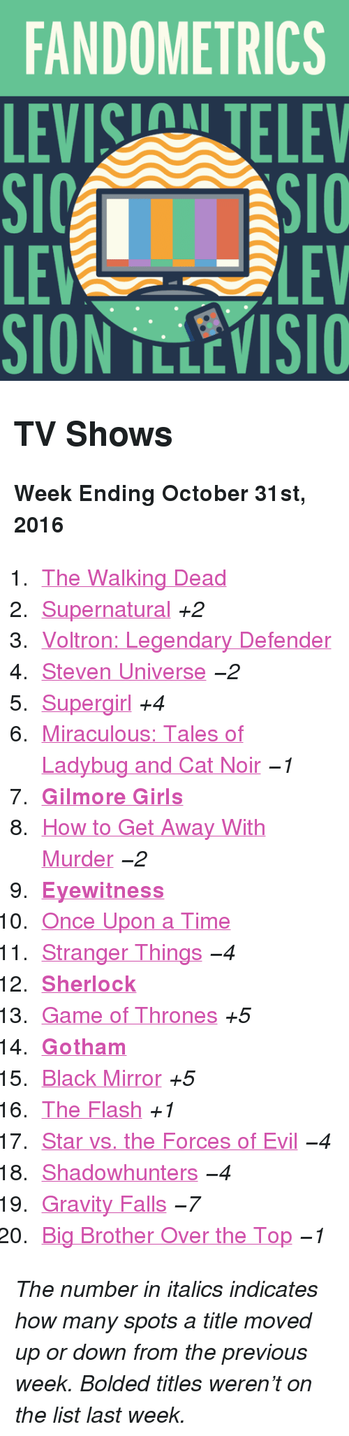 """Game of Thrones, Girls, and The Walking Dead: FANDOMETRICS  LEVIS TELEV  LE  SION TLLEVISIO  LEV <h2>TV Shows</h2><p><b>Week Ending October 31st, 2016</b></p><ol><li><a href=""""http://www.tumblr.com/search/the%20walking%20dead"""">The Walking Dead</a></li>  <li><a href=""""http://www.tumblr.com/search/supernatural"""">Supernatural</a><i>+2</i></li>  <li><a href=""""http://www.tumblr.com/search/voltron"""">Voltron: Legendary Defender</a></li>  <li><a href=""""http://www.tumblr.com/search/steven%20universe"""">Steven Universe</a><i>−2</i></li>  <li><a href=""""http://www.tumblr.com/search/supergirl"""">Supergirl</a><i>+4</i></li>  <li><a href=""""http://www.tumblr.com/search/miraculous%20ladybug"""">Miraculous: Tales of Ladybug and Cat Noir</a><i>−1</i></li>  <li><a href=""""http://www.tumblr.com/search/gilmore%20girls""""><b>Gilmore Girls</b></a></li>  <li><a href=""""http://www.tumblr.com/search/how%20to%20get%20away%20with%20murder"""">How to Get Away With Murder</a><i>−2</i></li>  <li><a href=""""http://www.tumblr.com/search/eyewitness""""><b>Eyewitness</b></a></li>  <li><a href=""""http://www.tumblr.com/search/ouat"""">Once Upon a Time</a></li>  <li><a href=""""http://www.tumblr.com/search/stranger%20things"""">Stranger Things</a><i>−4</i></li>  <li><a href=""""http://www.tumblr.com/search/sherlock""""><b>Sherlock</b></a></li>  <li><a href=""""http://www.tumblr.com/search/game%20of%20thrones"""">Game of Thrones</a><i>+5</i></li>  <li><a href=""""http://www.tumblr.com/search/gotham""""><b>Gotham</b></a></li>  <li><a href=""""http://www.tumblr.com/search/black%20mirror"""">Black Mirror</a><i>+5</i></li>  <li><a href=""""http://www.tumblr.com/search/the%20flash"""">The Flash</a><i>+1</i></li>  <li><a href=""""http://www.tumblr.com/search/star%20vs%20the%20forces%20of%20evil"""">Star vs. the Forces of Evil</a><i>−4</i></li>  <li><a href=""""http://www.tumblr.com/search/shadowhunters"""">Shadowhunters</a><i>−4</i></li>  <li><a href=""""http://www.tumblr.com/search/gravity%20falls"""">Gravity Falls</a><i>−7</i></li>  <li><a href=""""http://www.tumblr.com/search/bbott"""">Big Brother Ov"""