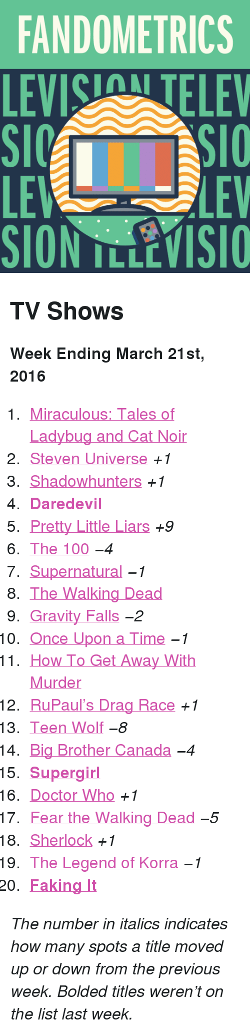"""Anaconda, Doctor, and Teen Wolf: FANDOMETRICS  LEVIS TELEV  LE  SION TLLEVISIO  LEV <h2>TV Shows</h2><p><b>Week Ending March 21st, 2016</b></p><ol><li><a href=""""http://www.tumblr.com/search/miraculous%20ladybug"""">Miraculous: Tales of Ladybug and Cat Noir</a></li>  <li><a href=""""http://www.tumblr.com/search/steven%20universe"""">Steven Universe</a><i>+1</i></li>  <li><a href=""""http://www.tumblr.com/search/shadowhunters"""">Shadowhunters</a><i>+1</i></li>  <li><a href=""""http://www.tumblr.com/search/daredevil""""><b>Daredevil</b></a></li>  <li><a href=""""http://www.tumblr.com/search/pretty%20little%20liars"""">Pretty Little Liars</a><i>+9</i></li>  <li><a href=""""http://www.tumblr.com/search/the%20100"""">The 100</a><i>−4</i></li>  <li><a href=""""http://www.tumblr.com/search/supernatural"""">Supernatural</a><i>−1</i></li>  <li><a href=""""http://www.tumblr.com/search/the%20walking%20dead"""">The Walking Dead</a></li>  <li><a href=""""http://www.tumblr.com/search/gravity%20falls"""">Gravity Falls</a><i>−2</i></li>  <li><a href=""""http://www.tumblr.com/search/ouat"""">Once Upon a Time</a><i>−1</i></li>  <li><a href=""""http://www.tumblr.com/search/how%20to%20get%20away%20with%20murder"""">How To Get Away With Murder</a></li>  <li><a href=""""http://www.tumblr.com/search/rupaul's%20drag%20race"""">RuPaul&rsquo;s Drag Race</a><i>+1</i></li>  <li><a href=""""http://www.tumblr.com/search/teen%20wolf"""">Teen Wolf</a><i>−8</i></li>  <li><a href=""""http://www.tumblr.com/search/bbcan4"""">Big Brother Canada</a><i>−4</i></li>  <li><a href=""""http://www.tumblr.com/search/supergirl""""><b>Supergirl</b></a></li>  <li><a href=""""http://www.tumblr.com/search/doctor%20who"""">Doctor Who</a><i>+1</i></li>  <li><a href=""""http://www.tumblr.com/search/fear%20the%20walking%20dead"""">Fear the Walking Dead</a><i>−5</i></li>  <li><a href=""""http://www.tumblr.com/search/sherlock"""">Sherlock</a><i>+1</i></li>  <li><a href=""""http://www.tumblr.com/search/legend%20of%20korra"""">The Legend of Korra</a><i>−1</i></li>  <li><a href=""""http://www.tumblr.com/search/faking%20it""""><b>Faking It</"""