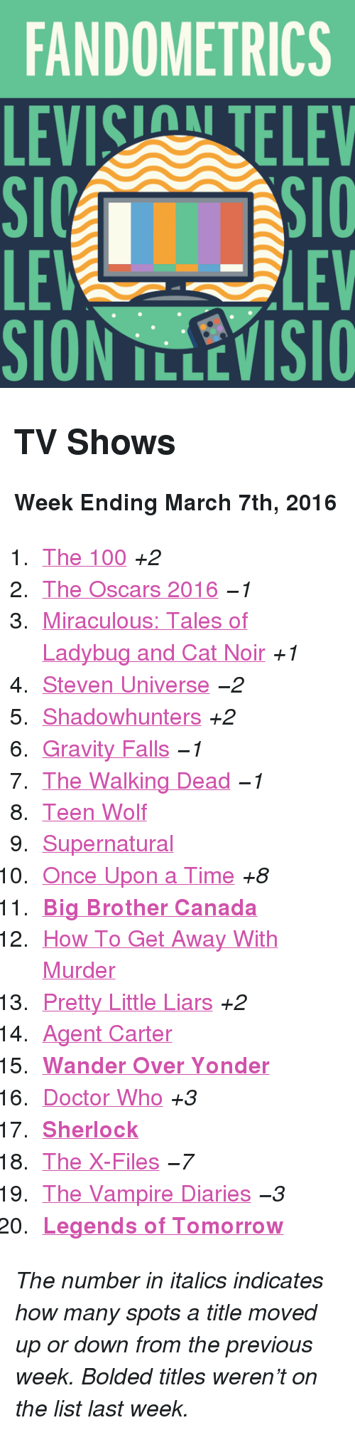 """Anaconda, Doctor, and Oscars: FANDOMETRICS  LEVIS TELEV  LE  SION TLLEVISIO  LEV <h2>TV Shows</h2><p><b>Week Ending March 7th, 2016</b></p><ol><li><a href=""""http://www.tumblr.com/search/the%20100"""">The 100</a><i>+2</i></li>  <li><a href=""""http://www.tumblr.com/search/oscars"""">The Oscars 2016</a><i>−1</i></li>  <li><a href=""""http://www.tumblr.com/search/miraculous%20ladybug"""">Miraculous: Tales of Ladybug and Cat Noir</a><i>+1</i></li>  <li><a href=""""http://www.tumblr.com/search/steven%20universe"""">Steven Universe</a><i>−2</i></li>  <li><a href=""""http://www.tumblr.com/search/shadowhunters"""">Shadowhunters</a><i>+2</i></li>  <li><a href=""""http://www.tumblr.com/search/gravity%20falls"""">Gravity Falls</a><i>−1</i></li>  <li><a href=""""http://www.tumblr.com/search/the%20walking%20dead"""">The Walking Dead</a><i>−1</i></li>  <li><a href=""""http://www.tumblr.com/search/teen%20wolf"""">Teen Wolf</a></li>  <li><a href=""""http://www.tumblr.com/search/supernatural"""">Supernatural</a></li>  <li><a href=""""http://www.tumblr.com/search/ouat"""">Once Upon a Time</a><i>+8</i></li>  <li><a href=""""http://www.tumblr.com/search/bbcan4""""><b>Big Brother Canada</b></a></li>  <li><a href=""""http://www.tumblr.com/search/how%20to%20get%20away%20with%20murder"""">How To Get Away With Murder</a></li>  <li><a href=""""http://www.tumblr.com/search/pretty%20little%20liars"""">Pretty Little Liars</a><i>+2</i></li>  <li><a href=""""http://www.tumblr.com/search/agent%20carter"""">Agent Carter</a></li>  <li><a href=""""http://www.tumblr.com/search/wander%20over%20yonder""""><b>Wander Over Yonder</b></a></li>  <li><a href=""""http://www.tumblr.com/search/doctor%20who"""">Doctor Who</a><i>+3</i></li>  <li><a href=""""http://www.tumblr.com/search/sherlock""""><b>Sherlock</b></a></li>  <li><a href=""""http://www.tumblr.com/search/x%20files"""">The X-Files</a><i>−7</i></li>  <li><a href=""""http://www.tumblr.com/search/the%20vampire%20diaries"""">The Vampire Diaries</a><i>−3</i></li>  <li><a href=""""http://www.tumblr.com/search/legends%20of%20tomorrow""""><b>Legends of Tomorrow</b></a></li><"""