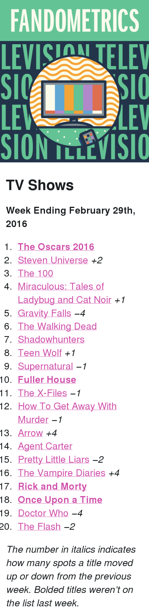 """Anaconda, Doctor, and Oscars: FANDOMETRICS  LEVIS TELEV  LE  SION TLLEVISIO  LEV <h2>TV Shows</h2><p><b>Week Ending February 29th, 2016</b></p><ol><li><a href=""""http://www.tumblr.com/search/oscars""""><b>The Oscars 2016</b></a></li>  <li><a href=""""http://www.tumblr.com/search/steven%20universe"""">Steven Universe</a><i>+2</i></li>  <li><a href=""""http://www.tumblr.com/search/the%20100"""">The 100</a></li>  <li><a href=""""http://www.tumblr.com/search/miraculous%20ladybug"""">Miraculous: Tales of Ladybug and Cat Noir</a><i>+1</i></li>  <li><a href=""""http://www.tumblr.com/search/gravity%20falls"""">Gravity Falls</a><i>−4</i></li>  <li><a href=""""http://www.tumblr.com/search/the%20walking%20dead"""">The Walking Dead</a></li>  <li><a href=""""http://www.tumblr.com/search/shadowhunters"""">Shadowhunters</a></li>  <li><a href=""""http://www.tumblr.com/search/teen%20wolf"""">Teen Wolf</a><i>+1</i></li>  <li><a href=""""http://www.tumblr.com/search/supernatural"""">Supernatural</a><i>−1</i></li>  <li><a href=""""http://www.tumblr.com/search/fuller%20house""""><b>Fuller House</b></a></li>  <li><a href=""""http://www.tumblr.com/search/x%20files"""">The X-Files</a><i>−1</i></li>  <li><a href=""""http://www.tumblr.com/search/how%20to%20get%20away%20with%20murder"""">How To Get Away With Murder</a><i>−1</i></li>  <li><a href=""""http://www.tumblr.com/search/arrow"""">Arrow</a><i>+4</i></li>  <li><a href=""""http://www.tumblr.com/search/agent%20carter"""">Agent Carter</a></li>  <li><a href=""""http://www.tumblr.com/search/pretty%20little%20liars"""">Pretty Little Liars</a><i>−2</i></li>  <li><a href=""""http://www.tumblr.com/search/the%20vampire%20diaries"""">The Vampire Diaries</a><i>+4</i></li>  <li><a href=""""http://www.tumblr.com/search/rick%20and%20morty""""><b>Rick and Morty</b></a></li>  <li><a href=""""http://www.tumblr.com/search/ouat""""><b>Once Upon a Time</b></a></li>  <li><a href=""""http://www.tumblr.com/search/doctor%20who"""">Doctor Who</a><i>−4</i></li>  <li><a href=""""http://www.tumblr.com/search/the%20flash"""">The Flash</a><i>−2</i></li></ol><p><i>The number in italic"""