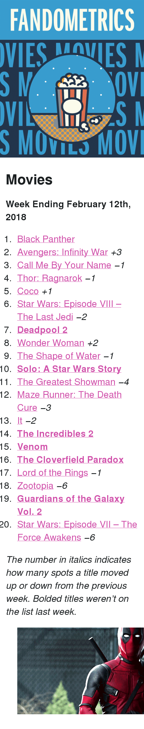 """CoCo, Gif, and Jedi: FANDOMETRICS  SMOVILS MOV <h2>Movies</h2><p><b>Week Ending February 12th, 2018</b></p><ol><li><a href=""""http://www.tumblr.com/search/black%20panther"""">Black Panther</a></li>  <li><a href=""""http://www.tumblr.com/search/infinity%20war"""">Avengers: Infinity War</a><i>+3</i></li>  <li><a href=""""http://www.tumblr.com/search/call%20me%20by%20your%20name"""">Call Me By Your Name</a><i><i>−1</i></i></li>  <li><a href=""""http://www.tumblr.com/search/thor%20ragnarok"""">Thor: Ragnarok</a><i><i>−1</i></i></li>  <li><a href=""""http://www.tumblr.com/search/coco"""">Coco</a><i>+1</i></li>  <li><a href=""""http://www.tumblr.com/search/the%20last%20jedi"""">Star Wars: Episode VIII – The Last Jedi</a><i><i>−2</i></i></li>  <li><a href=""""http://www.tumblr.com/search/deadpool""""><b>Deadpool 2</b></a></li>  <li><a href=""""http://www.tumblr.com/search/wonder%20woman"""">Wonder Woman</a><i>+2</i></li>  <li><a href=""""http://www.tumblr.com/search/the%20shape%20of%20water"""">The Shape of Water</a><i><i>−1</i></i></li>  <li><a href=""""http://www.tumblr.com/search/solo:%20a%20star%20wars%20story""""><b>Solo: A Star Wars Story</b></a></li>  <li><a href=""""http://www.tumblr.com/search/the%20greatest%20showman"""">The Greatest Showman</a><i><i>−4</i></i></li>  <li><a href=""""http://www.tumblr.com/search/the%20maze%20runner"""">Maze Runner: The Death Cure</a><i><i>−3</i></i></li>  <li><a href=""""http://www.tumblr.com/search/it%202017"""">It</a><i><i>−2</i></i></li>  <li><a href=""""http://www.tumblr.com/search/the%20incredibles""""><b>The Incredibles 2</b></a></li>  <li><a href=""""http://www.tumblr.com/search/venom""""><b>Venom</b></a></li>  <li><a href=""""http://www.tumblr.com/search/the%20cloverfield%20paradox""""><b>The Cloverfield Paradox</b></a></li>  <li><a href=""""http://www.tumblr.com/search/lotr"""">Lord of the Rings</a><i><i>−1</i></i></li>  <li><a href=""""http://www.tumblr.com/search/zootopia"""">Zootopia</a><i><i>−6</i></i></li>  <li><a href=""""http://www.tumblr.com/search/guardians%20of%20the%20galaxy""""><b>Guardians of the Galaxy Vol. 2</b></a></"""