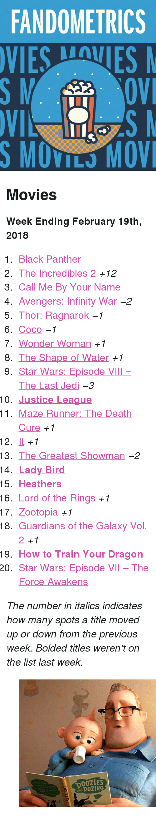 """the force awakens: FANDOMETRICS  SMOVILS MOV <h2>Movies</h2><p><b>Week Ending February 19th, 2018</b></p><ol><li><a href=""""http://www.tumblr.com/search/black%20panther"""">Black Panther</a></li>  <li><a href=""""http://www.tumblr.com/search/the%20incredibles"""">The Incredibles 2</a><i>+12</i></li>  <li><a href=""""http://www.tumblr.com/search/call%20me%20by%20your%20name"""">Call Me By Your Name</a></li>  <li><a href=""""http://www.tumblr.com/search/infinity%20war"""">Avengers: Infinity War</a><i><i>−2</i></i></li>  <li><a href=""""http://www.tumblr.com/search/thor%20ragnarok"""">Thor: Ragnarok</a><i><i>−1</i></i></li>  <li><a href=""""http://www.tumblr.com/search/coco"""">Coco</a><i><i>−1</i></i></li>  <li><a href=""""http://www.tumblr.com/search/wonder%20woman"""">Wonder Woman</a><i>+1</i></li>  <li><a href=""""http://www.tumblr.com/search/the%20shape%20of%20water"""">The Shape of Water</a><i>+1</i></li>  <li><a href=""""http://www.tumblr.com/search/the%20last%20jedi"""">Star Wars: Episode VIII – The Last Jedi</a><i><i>−3</i></i></li>  <li><a href=""""http://www.tumblr.com/search/justice%20league""""><b>Justice League</b></a></li>  <li><a href=""""http://www.tumblr.com/search/the%20maze%20runner"""">Maze Runner: The Death Cure</a><i>+1</i></li>  <li><a href=""""http://www.tumblr.com/search/it%202017"""">It</a><i>+1</i></li>  <li><a href=""""http://www.tumblr.com/search/the%20greatest%20showman"""">The Greatest Showman</a><i><i>−2</i></i></li>  <li><a href=""""http://www.tumblr.com/search/lady%20bird""""><b>Lady Bird</b></a></li>  <li><a href=""""http://www.tumblr.com/search/heathers""""><b>Heathers</b></a></li>  <li><a href=""""http://www.tumblr.com/search/lotr"""">Lord of the Rings</a><i>+1</i></li>  <li><a href=""""http://www.tumblr.com/search/zootopia"""">Zootopia</a><i>+1</i></li>  <li><a href=""""http://www.tumblr.com/search/guardians%20of%20the%20galaxy"""">Guardians of the Galaxy Vol. 2</a><i>+1</i></li>  <li><a href=""""http://www.tumblr.com/search/httyd""""><b>How to Train Your Dragon</b></a></li>  <li><a href=""""http://www.tumblr.com/search/the%20force%20awakens"""">S"""