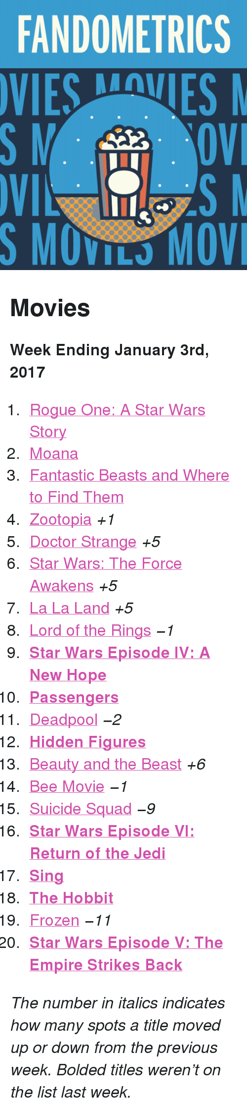 """The Empire Strikes Back: FANDOMETRICS  VIESVES  S MOVILS MOV <h2>Movies</h2><p><b>Week Ending January 3rd, 2017</b></p><ol><li><a href=""""http://www.tumblr.com/search/rogue%20one"""">Rogue One: A Star Wars Story</a></li>  <li><a href=""""http://www.tumblr.com/search/moana"""">Moana</a></li>  <li><a href=""""http://www.tumblr.com/search/fantastic%20beasts%20and%20where%20to%20find%20them"""">Fantastic Beasts and Where to Find Them</a></li>  <li><a href=""""http://www.tumblr.com/search/zootopia"""">Zootopia</a><i>+1</i></li>  <li><a href=""""http://www.tumblr.com/search/doctor%20strange"""">Doctor Strange</a><i>+5</i></li>  <li><a href=""""http://www.tumblr.com/search/the%20force%20awakens"""">Star Wars: The Force Awakens</a><i>+5</i></li>  <li><a href=""""http://www.tumblr.com/search/la%20la%20land"""">La La Land</a><i>+5</i></li>  <li><a href=""""http://www.tumblr.com/search/lotr"""">Lord of the Rings</a><i>−1</i></li>  <li><a href=""""http://www.tumblr.com/search/a%20new%20hope""""><b>Star Wars Episode IV: A New Hope</b></a></li>  <li><a href=""""http://www.tumblr.com/search/passengers""""><b>Passengers</b></a></li>  <li><a href=""""http://www.tumblr.com/search/deadpool"""">Deadpool</a><i>−2</i></li>  <li><a href=""""http://www.tumblr.com/search/hidden%20figures""""><b>Hidden Figures</b></a></li>  <li><a href=""""http://www.tumblr.com/search/beauty%20and%20the%20beast"""">Beauty and the Beast</a><i>+6</i></li>  <li><a href=""""http://www.tumblr.com/search/bee%20movie"""">Bee Movie</a><i>−1</i></li>  <li><a href=""""http://www.tumblr.com/search/suicide%20squad"""">Suicide Squad</a><i>−9</i></li>  <li><a href=""""http://www.tumblr.com/search/return%20of%20the%20jedi""""><b>Star Wars Episode VI: Return of the Jedi</b></a></li>  <li><a href=""""http://www.tumblr.com/search/sing%20movie""""><b>Sing</b></a></li>  <li><a href=""""http://www.tumblr.com/search/the%20hobbit""""><b>The Hobbit</b></a></li>  <li><a href=""""http://www.tumblr.com/search/frozen"""">Frozen</a><i>−11</i></li>  <li><a href=""""http://www.tumblr.com/search/the%20empire%20strikes%20back""""><b>Star Wars Episode V: The"""