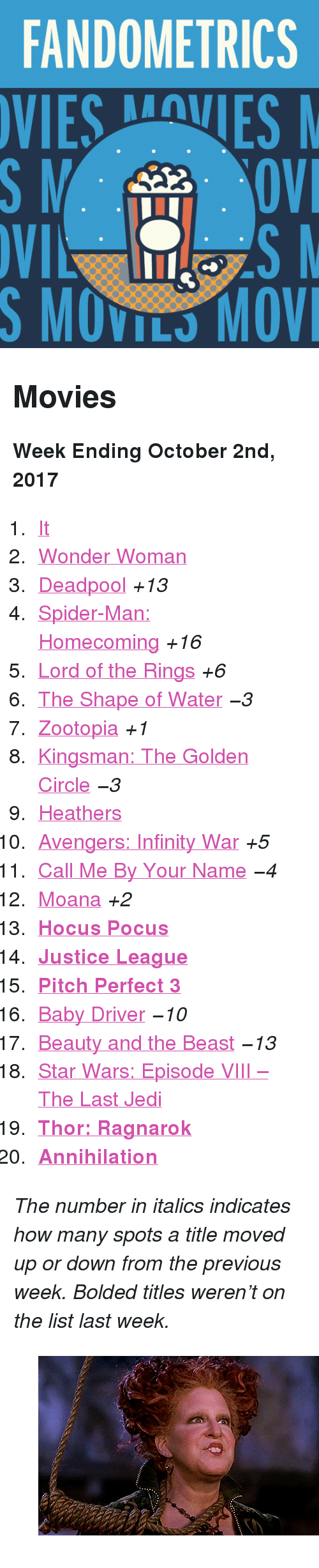 "Annihilation: FANDOMETRICS  VIESVES  S MOVILS MOV <h2>Movies</h2><p><b>Week Ending October 2nd, 2017</b></p><ol><li><a href=""http://tumblr.co/613284ewK"">It</a></li><li><a href=""http://tumblr.co/613384ewz"">Wonder Woman</a></li><li><a href=""http://tumblr.co/613484ewM"">Deadpool</a> <i>+13</i></li><li><a href=""http://tumblr.co/613584ew3"">Spider-Man: Homecoming</a> <i>+16</i></li><li><a href=""http://tumblr.co/613684ewO"">Lord of the Rings</a> <i>+6</i></li><li><a href=""http://tumblr.co/613784ewP"">The Shape of Water</a> <i><i>−3</i></i></li><li><a href=""http://tumblr.co/613884ewu"">Zootopia</a> <i>+1</i></li><li><a href=""http://tumblr.co/613984ewR"">Kingsman: The Golden Circle</a> <i><i>−3</i></i></li><li><a href=""http://tumblr.co/613084ewr"">Heathers</a></li><li><a href=""http://tumblr.co/613184ewT"">Avengers: Infinity War</a> <i>+5</i></li><li><a href=""http://tumblr.co/613284ewp"">Call Me By Your Name</a> <i><i>−4</i></i></li><li><a href=""http://tumblr.co/613384ewV"">Moana</a> <i>+2</i></li><li><a href=""http://tumblr.co/613484ewn""><b>Hocus Pocus</b></a></li><li><a href=""http://tumblr.co/613584ewX""><b>Justice League</b></a></li><li><a href=""http://tumblr.co/613684ewk""><b>Pitch Perfect 3</b></a></li><li><a href=""http://tumblr.co/613784ewZ"">Baby Driver</a> <i><i>−10</i></i></li><li><a href=""http://tumblr.co/613884eww"">Beauty and the Beast</a> <i><i>−13</i></i></li><li><a href=""http://tumblr.co/613984ewb"">Star Wars: Episode VIII – The Last Jedi</a></li><li><a href=""http://tumblr.co/613084ewj""><b>Thor: Ragnarok</b></a></li><li><a href=""http://tumblr.co/613284ewe""><b>Annihilation</b></a></li></ol><p><i>The number in italics indicates how many spots a title moved up or down from the previous week. Bolded titles weren't on the list last week.</i></p><figure class=""tmblr-full pinned-target"" data-orig-height=""155"" data-orig-width=""268"" data-tumblr-attribution=""thepumpkinqueenn:POv0AUQDbq27MJKTMq3Ubg:ZXfFjq2OuJUMv""><img src=""https://78.media.tumblr.com/6083544ffe114d674bef4aea3bced371/tumblr_oundcrPvfW1sfj44oo1_500.gif"" data-orig-height=""155"" data-orig-width=""268""/></figure>"