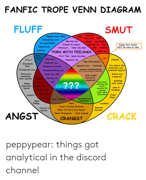 Because Reasons: FANFIC TROPE VENN DIAGRAM  FLUFF  SMUT  Happily Ever After  Everybody Lives  overstim  Size kink PWP  ABO  Married sex  Friends to Lovers  Aftercare 'Only One Bed  BDSM Sex Pollen  De-aged/Kidfic  Domesticity  multiple Os Toys  things that should  NOT be used as lube  orgy inflation  Rmcom PORN WITH FEELINGSpubli x  H/C  Fixit Slow Burn  First Time Body Worship  Soulmate AU  Ovi  H no C  Comedy  Fake Relationship  .Soulmate sex  Everybody  Dies  Identity Porn Tentacles  AUs where the  Enemies to Lovers  Breakup/Makeup sex  Earn your HEA  Healing sex  UST  characters are  Unrequited Love  animal fransformafion  but in a sexy way not a weird way  Characters  concealing  their iniuries  inaminate objects  Weird AUs  in general  Odd Couple  forced to  cooperate  Noncon  Dubcon  Humiliation  Anything  with tsums  characters  watching the  source  material OR  reading  fanfic about  Major  Character  Death  229  puns&  Goodbye Sex  Fuck or Die  Hatesex  wordplay  themselves.Crack  Ships  Darkfic  .Love Triangles  Misunderstood  confessions  Open  Ending  Meta  .Crack Treated Seriously  .'What TF Did I Just Read?  Canon Divergence Dark Comedy  randOmz  .Forced to  Watch  Because  Reasons  CRACK  CRANGST peppypear: things got analytical in the discord channel