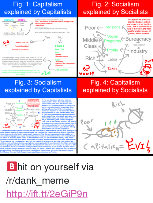 """America, Dank, and Fail: Fig. 1: Capitalism  explained by Capitalists  Fig, 2: Socialism  explained by Socialists  Demand Supply  Equilibrium Value (relative to inflation, btw)  Tax Compensation (Businesses and Rich don't pay taxes  they tag them to the prices)  +Labor Costs  This system will evenutally  eliminate the poor and rich  Higher  Value EquilibriumValue  and create one big """"working  Pensions  class,"""" free to reap the whole  Value  fruits of their labor and those  least fortunate members of  society will be assisted  Price (Higher than equilibrium, as result of costs)  Is the price too high for a particular consumer? (Y/N)  Equilibrium Value Cost- Fail  Equilibrium Value > Cost Win  Social  Bureacracy  Potential sales lost:  Potential Capital lost  Potential Job Growth lost  MiddlePrograms  Class  $Sale $  Regulation  Sales Profit  Profits  Profit  - Shares  - Executive Income  The employed get money to spend in the market, in turn not  only funding other workers via trade, but the businesses who  employ more workers; the result is a self-sufficient economy  without recourse to government (taxes and labor costs would  reduce in the absence of intervention, lowering prices and  improving the number of sales.)  Capital  - Marketing  - Research and Development  nsion  laxes  Job Growth  All in all, the businessman and shareholders get rich, con-  sumers get what they want, workers get their cut, and the  poor find jobs  Woot  Fig. 3: Socialism  explained by Capitalists  Fig. 4: Capitalism  explained by Socialists  19  2  This sytem wil evernutalty  ellminato tho poor and rich1. The aim of socialism is to bring the lower  and croato one big """"workin classes into the middle class and dissolve the  class, free to reap the whole  PoorPensions u e ubos and oeupper classes; what is not realized here is the  east fortunate members of  existance of a centralized bureaucracy would only  sockety w5 isedset up a new upper class of """"bureaucratic elites  Socia  MiddleProgra"""