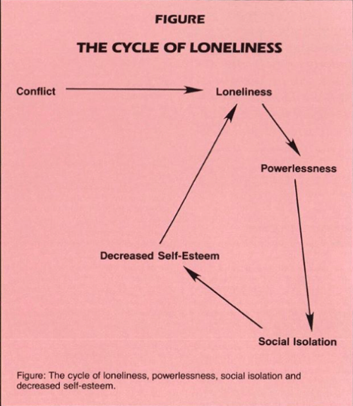 Loneliness, Self Esteem, and Isolation: FIGURE  THE CYCLE OF LONELINESS  Conflict  Loneliness  Powerlessness  Decreased Self-Esteem  Social Isolation  Figure: The cycle of loneliness, powerlessness, social isolation and  decreased self-esteem.
