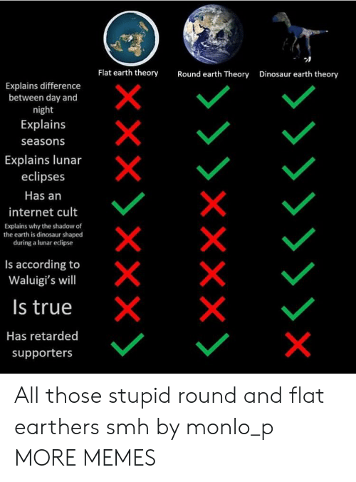 Dank, Dinosaur, and Internet: Flat earth theory  Round earth Theory  Dinosaur earth theory  Explains difference  between day and  night  Explains  seasons  Explains lunar  eclipses  Has an  internet cult  Explains why the shadow of  the earth is dinosaur shaped  during a lunar eclipse  Is according to  Waluigi's will  Is true  Has retarded  supporters All those stupid round and flat earthers smh by monlo_p MORE MEMES