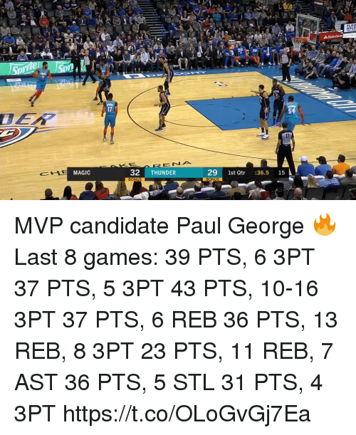 Memes, Paul George, and Games: FLOO  ECO  17  54  E NA  E MAGIC  32 THUNDER  29 1st Qtr :36.5 15  BONUS MVP candidate Paul George 🔥   Last 8 games: 39 PTS, 6 3PT 37 PTS, 5 3PT 43 PTS, 10-16 3PT 37 PTS, 6 REB 36 PTS, 13 REB, 8 3PT 23 PTS, 11 REB, 7 AST 36 PTS, 5 STL 31 PTS, 4 3PT  https://t.co/OLoGvGj7Ea