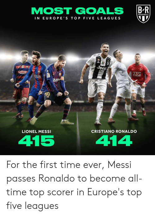 Cristiano Ronaldo: FOOTBALL  IN EUROPE S TOP FIVE LEAGUES  ATAR  xutn  0  LIONEL MESSI  CRISTIANO RONALDO  415  414 For the first time ever, Messi passes Ronaldo to become all-time top scorer in Europe's top five leagues