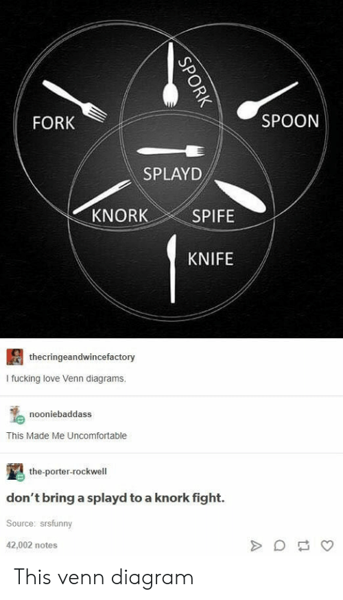 Fucking, Love, and Diagram: FORK  SPOON  SPLAYD  KNORK  SPIFE  KNIFE  thecringeandwincefactory  I fucking love Venn diagrams.  nooniebaddass  This Made Me Uncomfortable  the-porter-rockwell  don't bring a splayd to a knork fight.  Source: srsfunny  42,002 notes This venn diagram