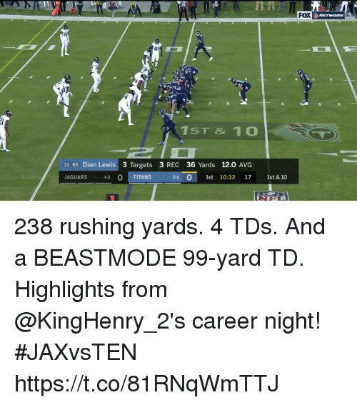 Memes, Beastmode, and 🤖: FOX  20  91  1ST & 1 0  33 RB Dion Lewis 3 Targets 3 REC 36 Yards 12.0 AVG  JAGUARS 48 O TITANS  0  6-6 0 1st 10:32 17 1st & 10 238 rushing yards. 4 TDs. And a BEASTMODE 99-yard TD.  Highlights from @KingHenry_2's career night! #JAXvsTEN https://t.co/81RNqWmTTJ