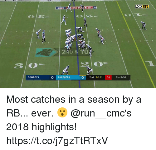 Dallas Cowboys, Memes, and Nfl: FOX  NFL  65  COWBOYS  O PANTHERS  0 2nd 10:11 04 2nd & 10 Most catches in a season by a RB... ever. 😮  @run__cmc's 2018 highlights! https://t.co/j7gzTtRTxV
