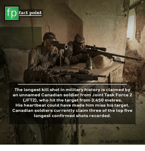 Memes, Soldiers, and Target: fp  fact point  The longest kill shot in military history is claimed by  an unnamed Canadian soldier from Joint Task Force 2  (JFT2), who hit the target from 3,450 metres.  His heartbeat could have made him miss his target.  Canadian soldiers currently claim three of the top five  longest confirmed shots recorded.  for sources- factpoint.net