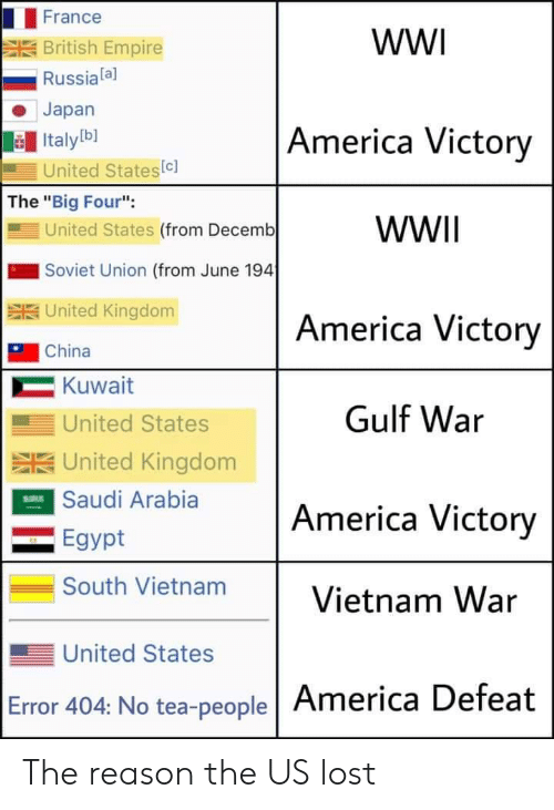 "America, Empire, and China: France  wW  British Empire  Russiala]  Japan  America Victory  Italyb]  United States(c]  The ""Big Four"":  United States (from Decemb  WWII  Soviet Union (from June 194  SUnited Kingdom  America Victory  China  Kuwait  Gulf War  United States  SUnited Kingdom  ESaudi Arabia  America Victory  Egypt  South Vietnam  Vietnam War  United States  Error 404: No tea-people America Defeat The reason the US lost"