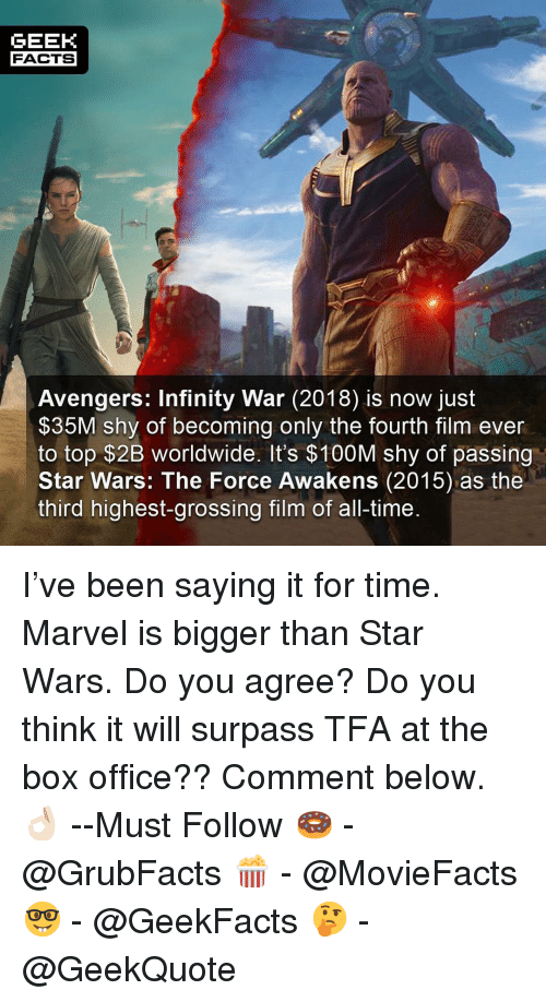 the force awakens: GEEK  FACTS  Avengers: Infinity War (2018) is now just  $35M shy of becoming only the fourth film ever  to top $2B worldwide. It's $100M shy of passing  Star Wars: The Force Awakens (2015) as thee  third highest-grossing film of all-time. I've been saying it for time. Marvel is bigger than Star Wars. Do you agree? Do you think it will surpass TFA at the box office?? Comment below.👌🏻 --Must Follow 🍩 - @GrubFacts 🍿 - @MovieFacts 🤓 - @GeekFacts 🤔 - @GeekQuote