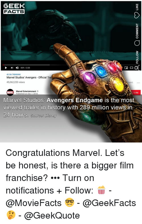 Disney, Facts, and Memes: GEEK  FACTS  ID 0:01/225  #2 ON TRENDING  Marvel Studios' Avengers  45,062,220 views  Official Tra  SAVE ..  MARVE  Marvel Entertainment  Published on Dec 7, 2018  9.9M  Marvel Studios Avengers Endgame is the most  viewed trailer in history with 289 million views in  24 hours. Source; Disney  Source: D Congratulations Marvel. Let's be honest, is there a bigger film franchise? ••• Turn on notifications + Follow: 🍿 - @MovieFacts 🤓 - @GeekFacts 🤔 - @GeekQuote