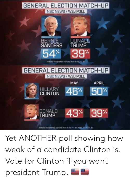 Donald Trump, Hillary Clinton, and News: GENERAL ELECTION MATCH-UP  NBC NEWS/WSJ POLL  BERNIE DONALD  SANDERS TRUMP  541 39%  ANONG REGISTERED VOTERS MAY 15-19,  GENERAL ELECTION MATCH-UP  NBC NEWS/WSJ POL  MAY  APRIL  HILLARY  CLINTON  DONALD  TRUMP  431 39%  AMONG REGISTEREO VOTERS MAY 158-31:A  10-14-3 Yet ANOTHER poll showing how weak of a candidate Clinton is. Vote for Clinton if you want president Trump. 🇺🇸🇺🇸