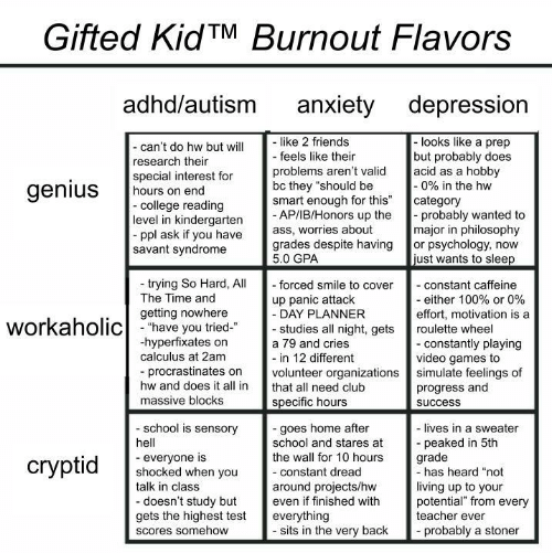 "Organizations: Gifted KidTM Burnout Flavors  adhd/autism  anxiety depression  like 2 friends  - feels like their  -looks like a prep  but probably does  acid as a hobby  -0% in the hw  category  probably wanted to  major in philosophy  or psychology, now  just wants to sleep  - can't do hw but will  research their  special interest for  hours on end  -college reading  level in kindergarten  ppl ask if you have  savant syndrome  problems aren't valid  bc they ""should be  smart enough for this""  - AP/IB/Honors up the  ass, worries about  grades despite having  5.0 GPA  genius  trying So Hard, All  The Time and  - forced smile to cover  - constant caffeine  - either 100% or 0%  effort, motivation is a  up panic attack  - DAY PLANNER  - studies all night, gets  getting nowhere  workaholichave you tried  roulette wheel  hyperfixates on  calculus at 2am  - constantly playing  video games to  simulate feelings of  progress and  a 79 and cries  - in 12 different  volunteer organizations  procrastinates on  hw and does it all in  that all need club  massive blocks  specific hours  success  school is sensory  -goes home after  school and stares at  the wall for 10 hours  - lives in a sweater  peaked in 5th  grade  -has heard ""not  hell  everyone is  shocked when you  talk in class  сryptid  -constant dread  living up to your  potential"" from every  teacher ever  around projects/hw  even if finished with  -doesn't study but  gets the highest test  everything  - sits in the very back  probably a stoner  Scores somehow"
