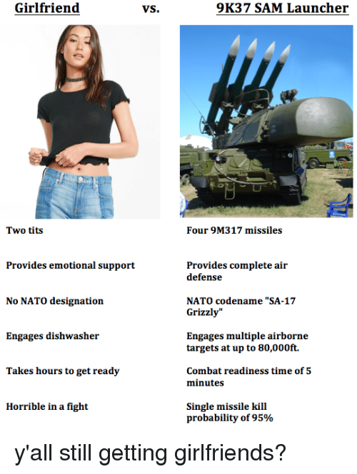 """Tits, Nato, and Time: Girlfriend  VS.  9K37 SAM Launcher  2  Two tits  Four 9M317 missiles  Provides emotional support  Provides complete air  defense  No NATO designation  NATO codename """"SA-17  Grizzly""""  Engages dishwasher  Engages multiple airborne  targets at up to 80,00Oft.  Takes hours to get ready  Combat readiness time of 5  minutes  Horrible in a fight  Single missile kill  probability of 95% y'all still getting girlfriends?"""