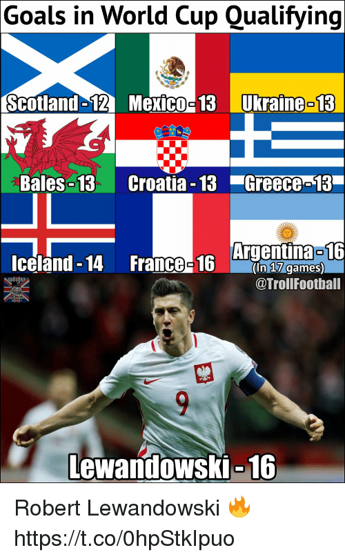 Goals, Memes, and World Cup: Goals in World Cup uaifying  Scotland-12Mexico-13Ukraine-  13  Bales -13 Croatia -13 Greeco-13  Argentina 16  Iceland - 14 FrancO16 am  OCCER?  @TrollFoothall  Lewandowski-16 Robert Lewandowski 🔥 https://t.co/0hpStkIpuo