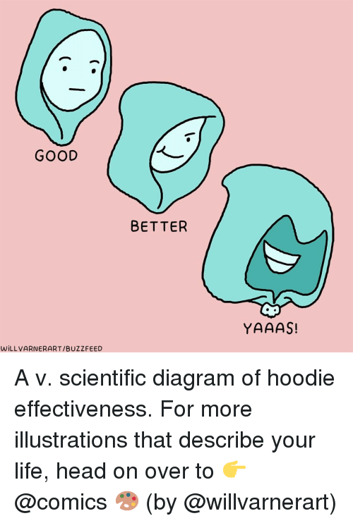 Head, Life, and Buzzfeed: GOOD  BETTER  YAAAS!  WİLLVARNERART/BUZZFEED A v. scientific diagram of hoodie effectiveness. For more illustrations that describe your life, head on over to 👉 @comics 🎨 (by @willvarnerart)
