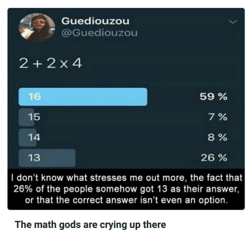 Crying, Math, and Got: Guediouzou  @Guediouzou  2 2 x 4  16  15  14  13  59 %  7%  8%  26 %  I don't know what stresses me out more, the fact that  26% of the people somehow got 13 as their answer,  or that the correct answer isn't even an option.  The math gods are crying up there