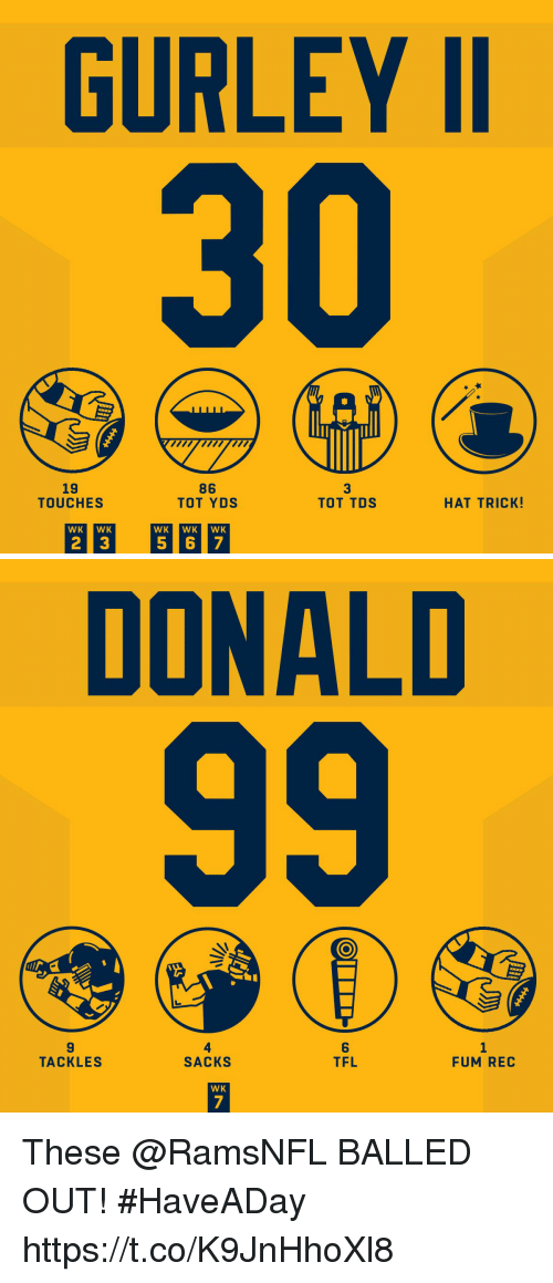Memes, 🤖, and Rec: GURLEY I  19  TOUCHES  86  TOT YDS  3  TOT TDS  HAT TRICK!  WK WK  WK WK WK   DONALD  9  TACKLES  4  SACKS  6  TFL  FUM REC  WK These @RamsNFL BALLED OUT! #HaveADay https://t.co/K9JnHhoXl8