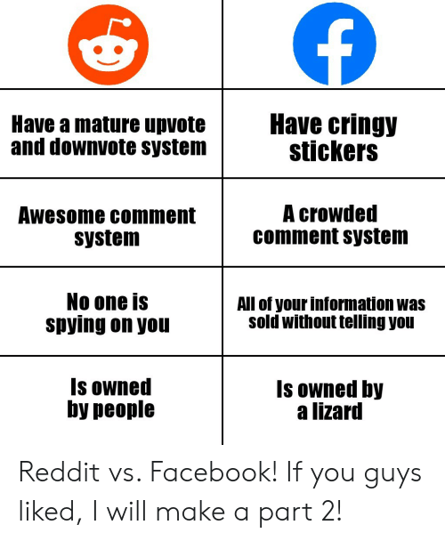spying: Have cringy  stickers  Have a mature upvote  and downvote system  A crowded  comment system  Awesome comment  system  No one is  spying on you  All of your information was  sold without telling you  Is owned  by people  Is owned by  a lizard Reddit vs. Facebook! If you guys liked, I will make a part 2!